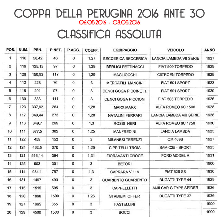 classifica-assoluta-ante-30